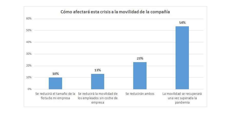 Encuesta AEGFA GEOTAB Impactos del COVID 19 en la movilidad de las empresas grafico 1