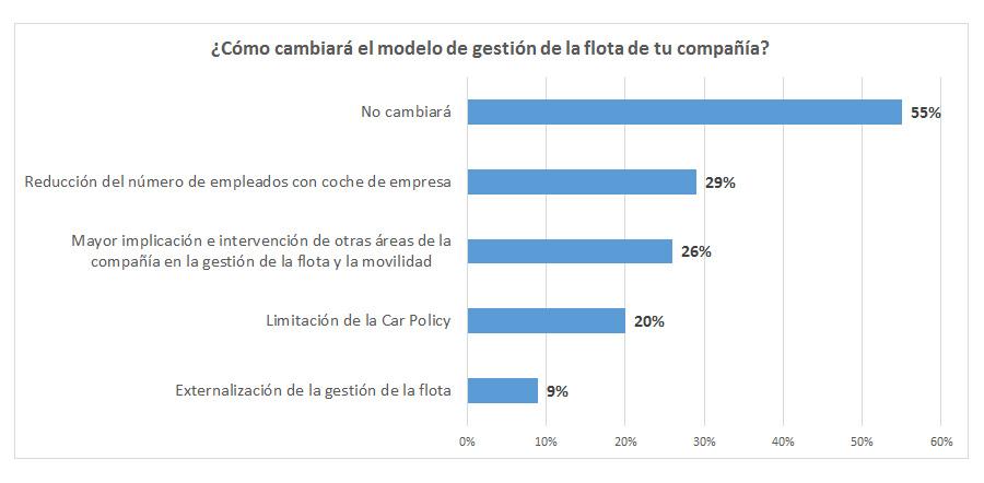 Encuesta AEGFA GEOTAB Impactos del COVID 19 en la movilidad de las empresas grafico 3