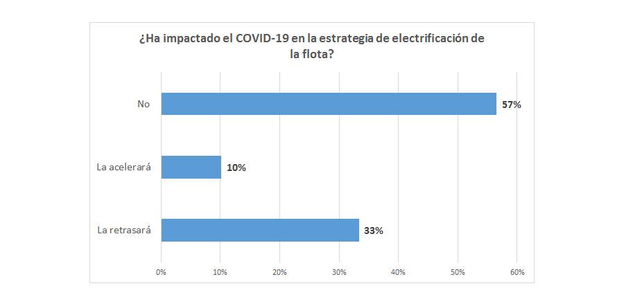 Encuesta AEGFA GEOTAB Impactos del COVID 19 en la movilidad de las empresas grafico 5