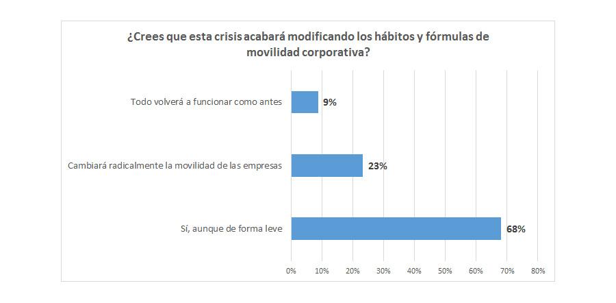 Encuesta AEGFA GEOTAB Impactos del COVID 19 en la movilidad de las empresas grafico 6